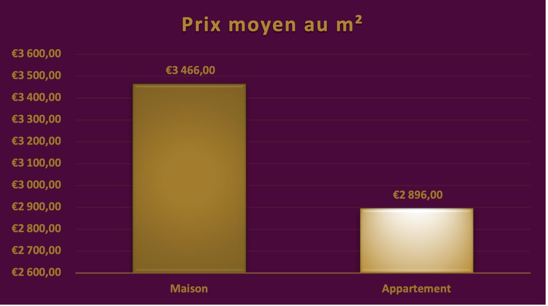 conflans-immobilier-prix-moyens-m2
