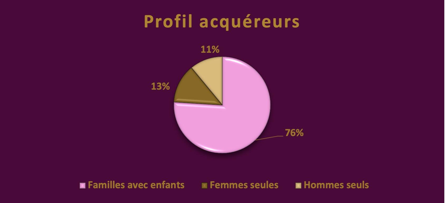 profil-acquéreurs