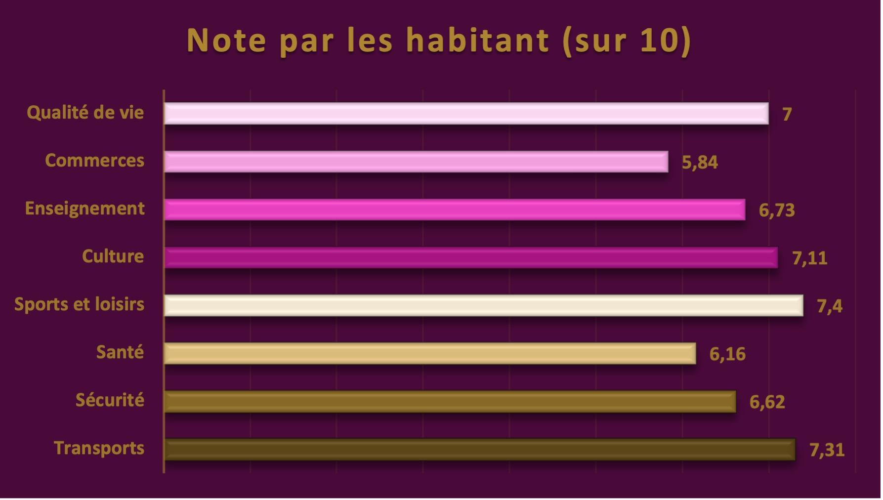 note-conflanais